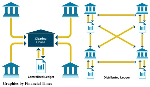 Distributed Ledger in Blockchain